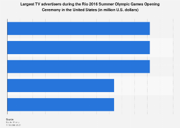 Rio 2016 Opening Ceremony: largest advertisers