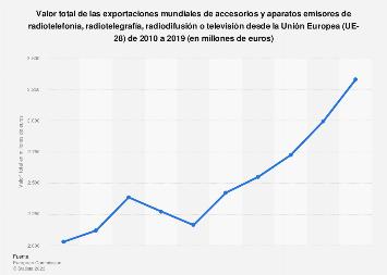 Radio y televisión: exportaciones extracomunitarias de emisores UE-28 2010-2015