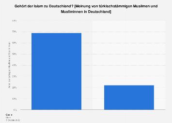 Meinung von Muslimen zur Zugehörigkeit des Islam zu Deutschland  2016