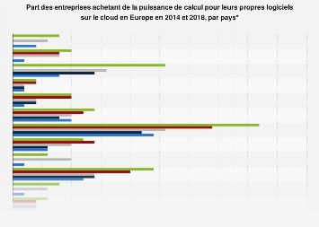Cloud computing: entreprises achetant de la puissance de calcul en Europe 2014-2017