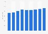 Volumen de ventas de Pirenaica S Coop C Ltda Seu de Urgel en España 2012-2015