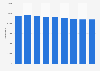 Produktion von Feinen Backwaren in der Schweiz bis 2017