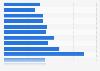 Rio 2016 peak number of TV viewers in Canada