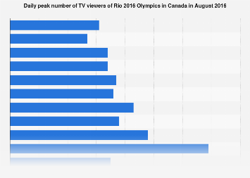 Rio 2016 peak number of TV viewers in Canada
