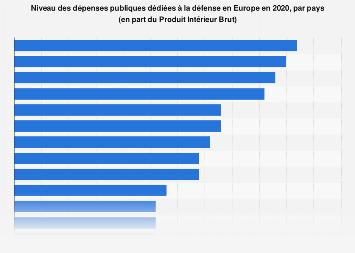 Dépenses publiques pour la défense en part du PIB par pays européen 2015