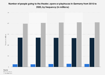 Theater, opera and playhouse attendance in Germany 2014-2018, by frequency