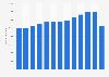 Producto interno bruto anual en los servicios de apoyo a negocios México 2004-2014