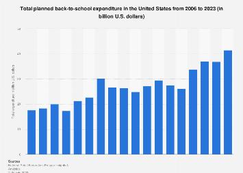 Back-to-school spending in the U.S. 2006-2019