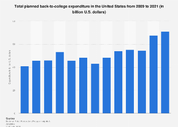 Back-to-college spending in the U.S. 2009-2018