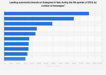 Italy: Instagram presence of automotive brands Q2 2019, by number of posts
