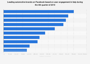 Italy: leading automotive brands on Facebook Q2 2019, by number of interactions