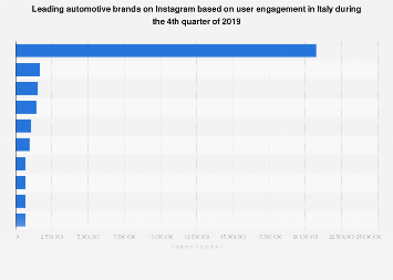 Italy: leading automotive brands on Instagram based on user engagement Q2 2019