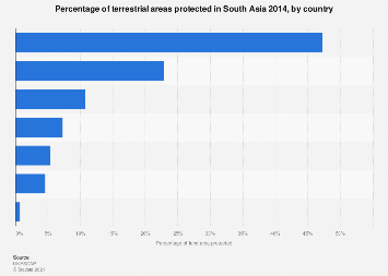 Share of terrestrial areas protected in South Asia 2014, by country