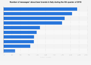 Italy: online presence of beer brands Q2 2019, by number of posts