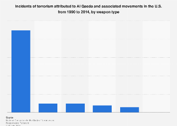 Al Qaeda attacks on U.S. soil from 1900 to 2014, by primary weapon used