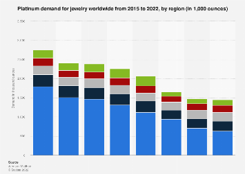 Global platinum demand for jewelry by region 2013-2017