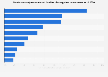 Leading types of encryption ransomware 2017