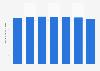 Nombre de guichets automatiques bancaires pour 100.000 adultes France 2010-2014
