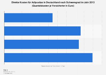 Direkte Kosten für Adipositas in Deutschland nach Schweregrad