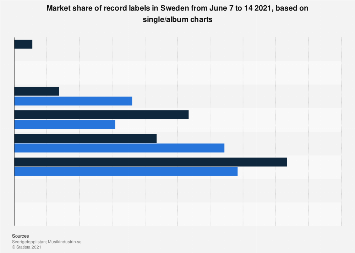 Market share of record labels in Sweden February 2019, by weekly single/album charts