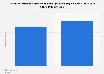 Direkte und indirekte Kosten für Adipositas in Deutschland 2015
