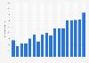 Consumo de películas de anime 2002-2014