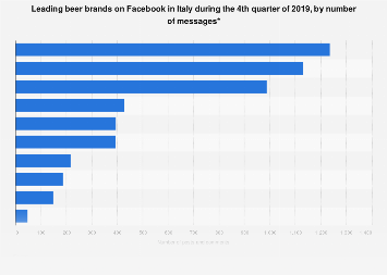 Facebook presence of beer brands in Italy Q4 2019, by number of messages