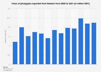 Export value of pineapples from Sweden 2007-2016