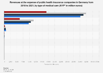 Revenues at the expense of German public health insurance companies by type 2009-2016