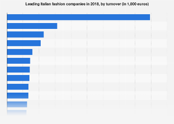 Italy: leading fashion brands 2016, by revenue