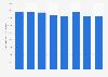 Transport fluvial et maritime: chiffre d'affaires en Suède 2010-2015
