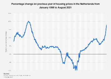 Housing prices change in the Netherlands 2015-2017