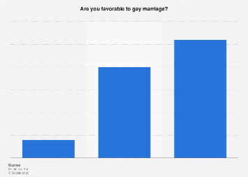 Italy: public opinion on gay marriage 2016