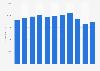 Honeywell's net sales 2011-2018