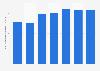 Volumen de producción de leña México 2010-2016