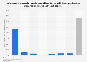 Volumen de producción de los principales productos maderables México 2014