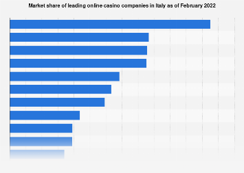 Italy: online casinos market share 2016