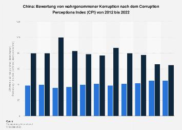 Bewertung von wahrgenommener Korruption nach dem CPI für China bis 2018