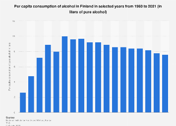 Per capita consumption of alcohol in Finland 1960-2016