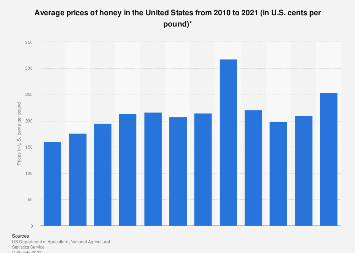 U.S. average prices of honey 2010-2017