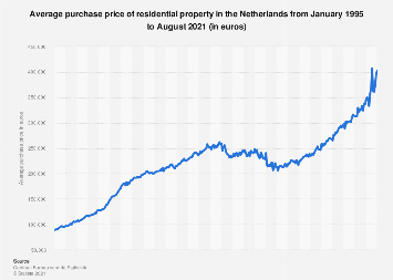 Average purchase price of dwellings in the Netherlands 2016-2018