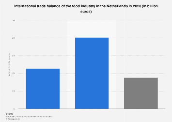 Trade balance of the food industry in the Netherlands 2016
