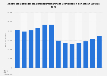 Bergbaukonzern BHP Billiton - Mitarbeiteranzahl bis 2017
