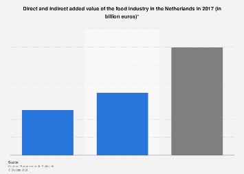 Added value food industry in the Netherlands 2017