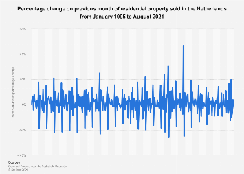 Sold dwellings volume change in the Netherlands 2016-2018