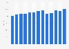 Importmenge von Feinen Backwaren nach Österreich bis 2017