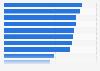 Länge von Werbeblöcken auf TV-Sendern in der Schweiz im Jahr 2014