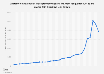 Square quarterly net revenue 2014-2017