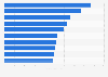 Most visited website categories in Italy 2016