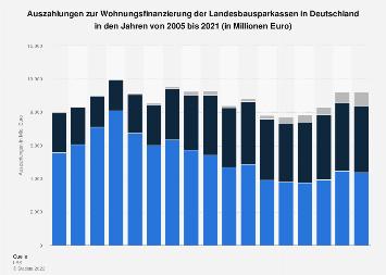Auszahlungen der Landesbausparkassen in Deutschland bis 2018